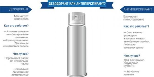 Чем отличается дезодорант от антиперспиранта